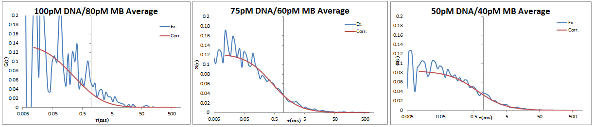 2013 0703 DNA-MB avg.PNG