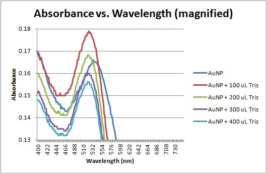 Absorbance vs wavelength magnified 11-15-11.jpg