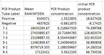 File:Finalpcrgrp7datatable.PNG