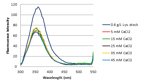 Fluorescence CaCl2-Lys Spectra 11.11.14.png