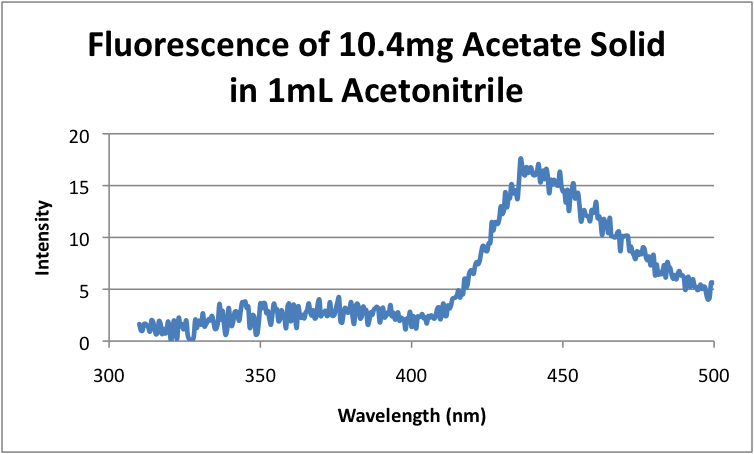 Image:Fluorescence of 10.4mg Citrate Solid in 1mL Acetonitrile.png