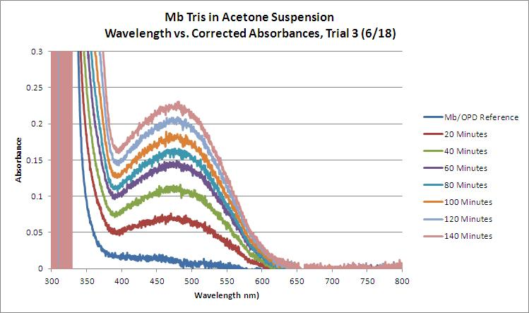 File:Mb Tris OPD H2O2 Acetone WORKUP Trial3 GRAPH.JPG