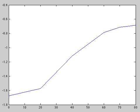 File:Bacillus competence log graph.png