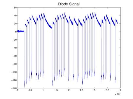 File:Diode Signal.jpg