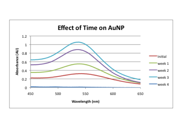 File:Effect of time on AuNP.png