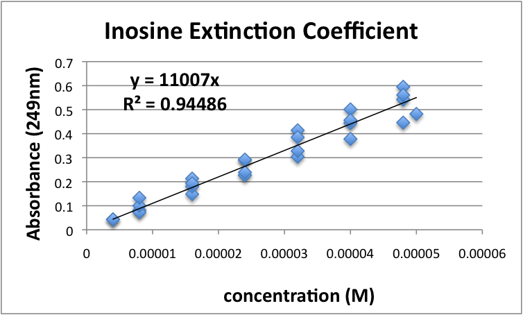 File:Inosine Extinction Coefficient Javier Vinals.png