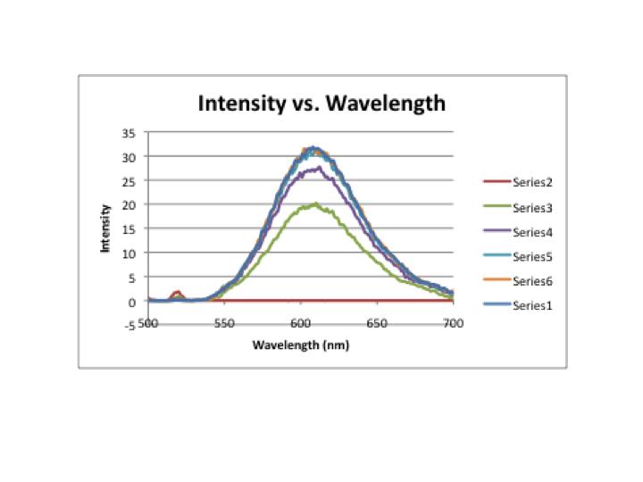 File:Intensity v. wavelength.png