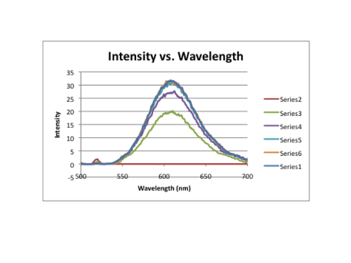 Intensity v. wavelength.png