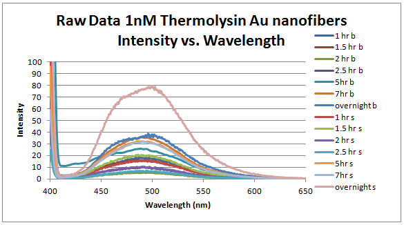 Raw data 1 nm thermolysin intensity vs wavelength.PNG