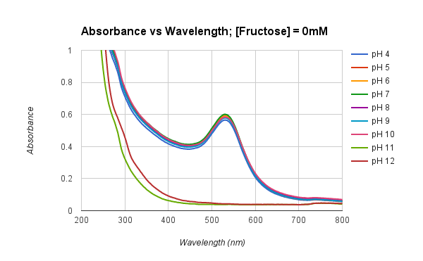 File:UV-Vis08.31.SB graph1.png