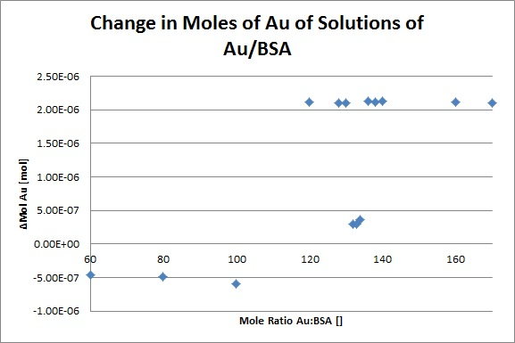 Image:Change_in_Mol_Au.jpg