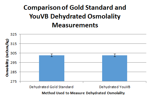 Image:Lab 3B Dehydrated Osmolality Graph.PNG