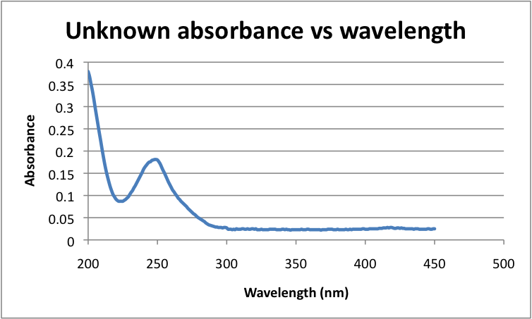 File:Unknown absorbance vs wavelength Javier Vinals.png