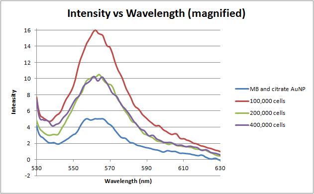 File:6-4-12 intensity vs emission wavelength.png