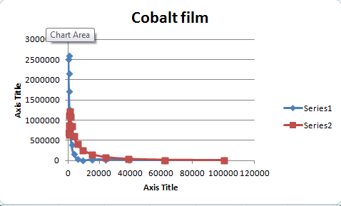 Co film graph 2.PNG