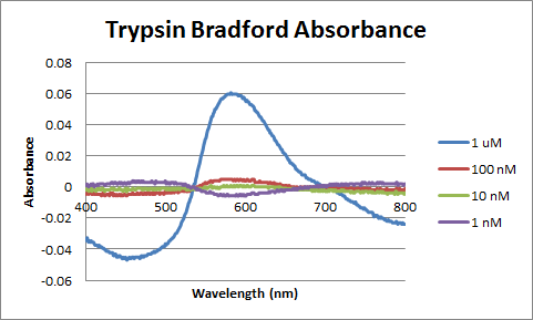 Image:Control Trypsin Bradford Absorbance.png