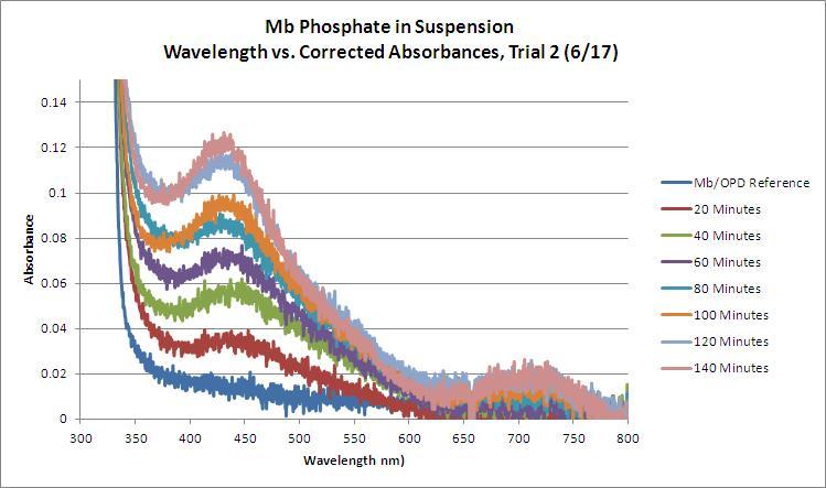 Mb Phosphate OPD H2O2 MeCN Trial 2 WORKUP GRAPH.JPG