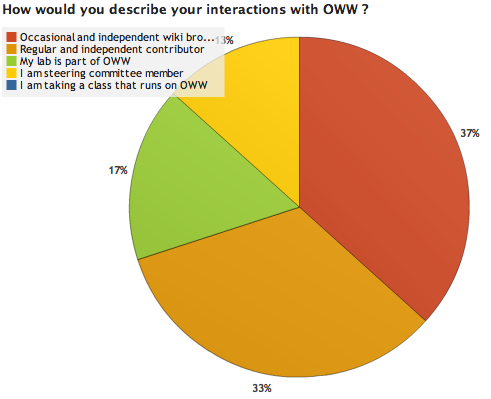 File:OWW Survey Results 1 4.png