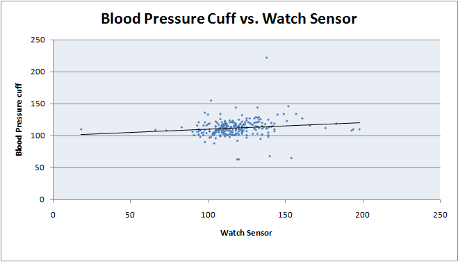 File:Blood Pressure Cuff vs Watch Sensor Scatter PlotBME100WG13.png