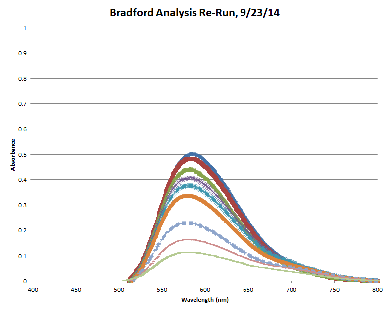 Bradford Analysis Take 2 Corrected.png