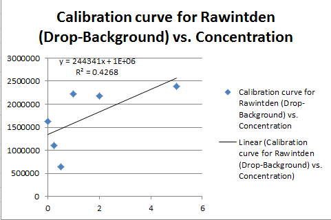 File:Calibration curve graph.jpg