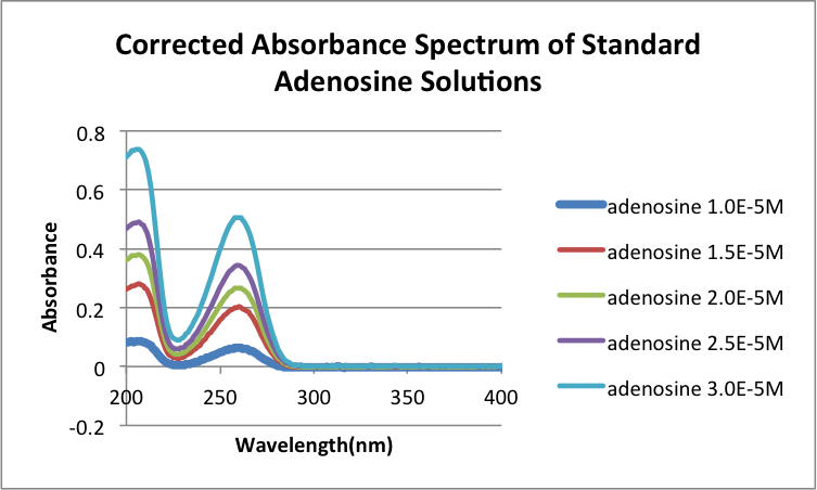 Image:Corrected Absorbance spectra of adenosinesoltns0932013.png
