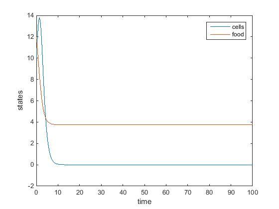 File:Nutrient Colony Model.jpg