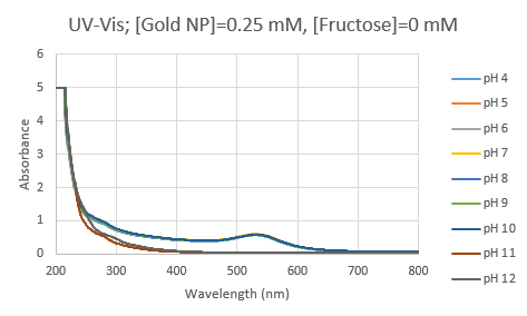 File:0.0625 mm fructose.PNG