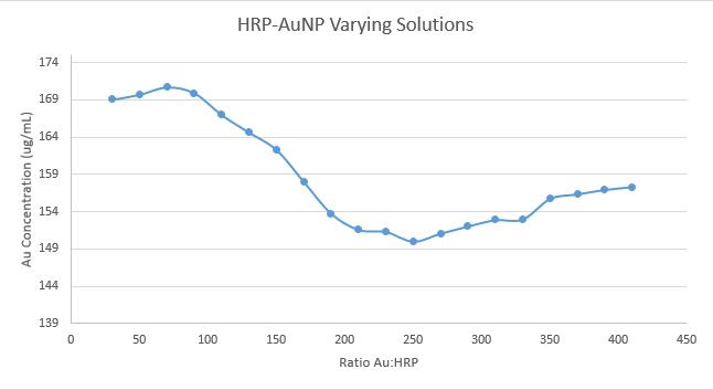 10.31.2013 cmj AA HRP AuNP.png