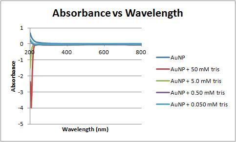 File:Absorbance vs wavelength 166 ratio 2-1-12.jpg