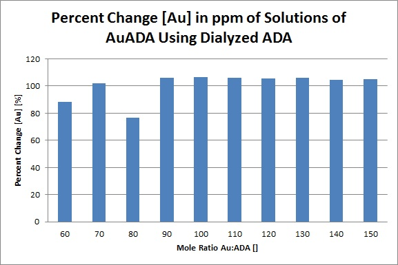 AuADA AAS Percent.jpg