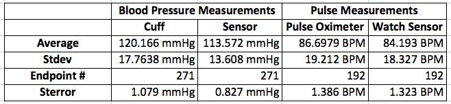 Descriptive Statistics for Blood Pressure and Pulse Data