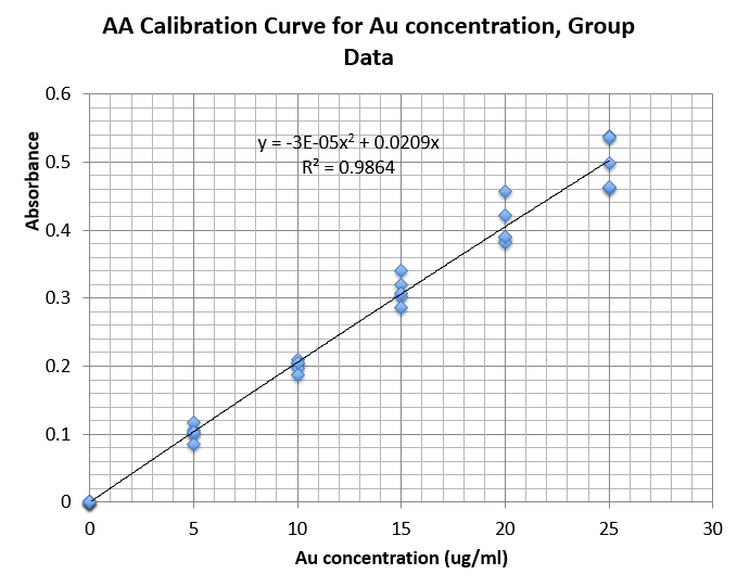 CHEM571 09.11.13 AAcalibrationCurve group.png