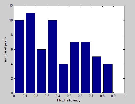 File:Histogramm 0.1s excitation.PNG