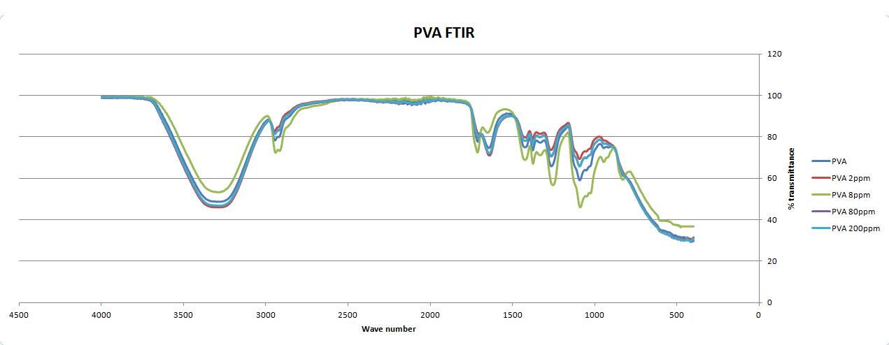 PVA film FTIR graph.PNG
