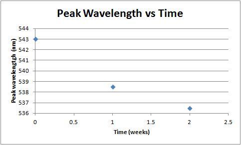 File:Peak wavelength vs time 2-15-12.jpg