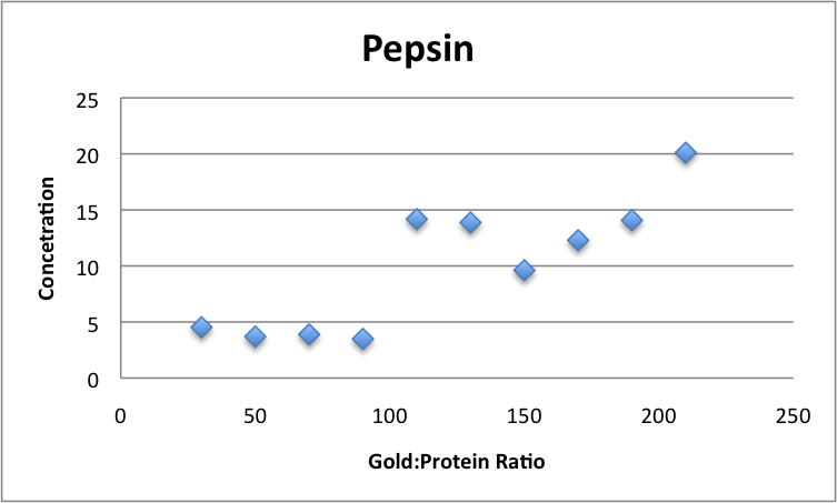 Pepsin Concentration vs Gold Protein Ratios JAvier Vinals.png