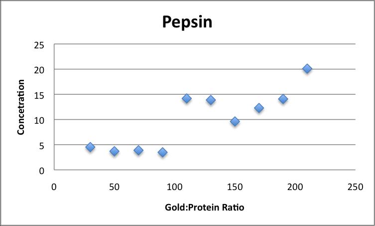 Pepsin Concentration vs Gold Protein Ratios JAvier Vinals.png