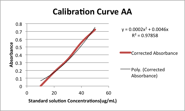 CalibrationcurveAAmyohemozem.png