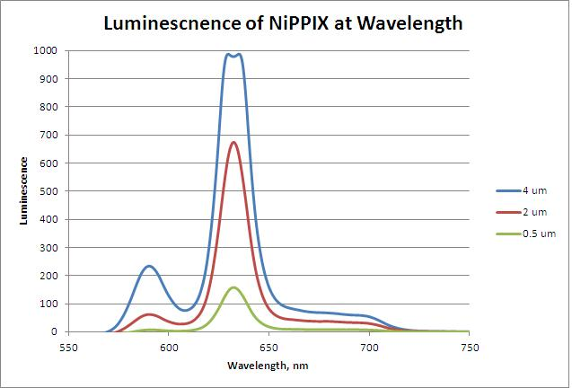 Image:Fluorescence of NiPPIX Graph.JPG