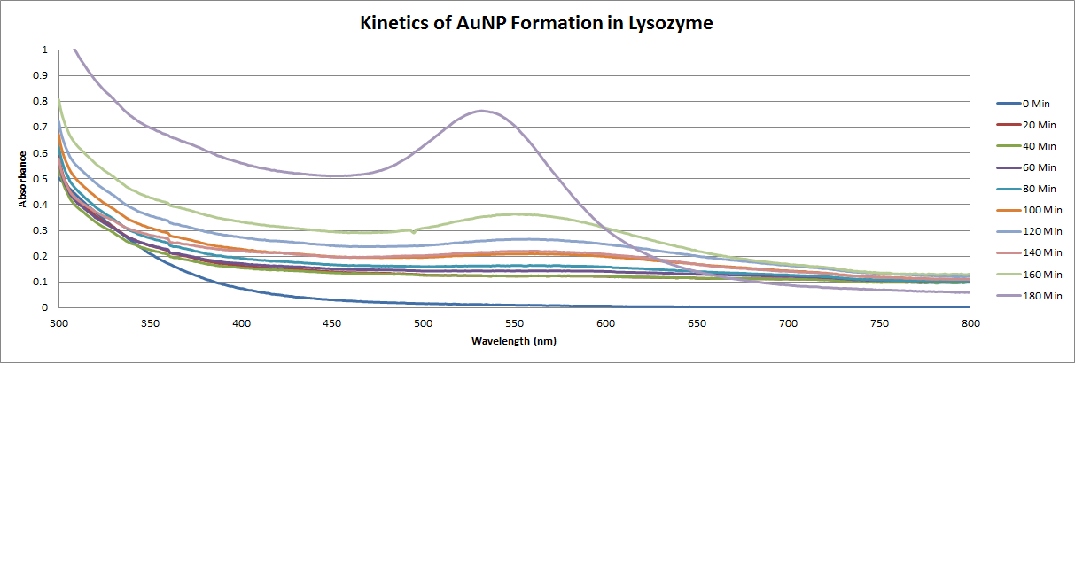 Kinetics of AuNP Formation in Lysozyme.png