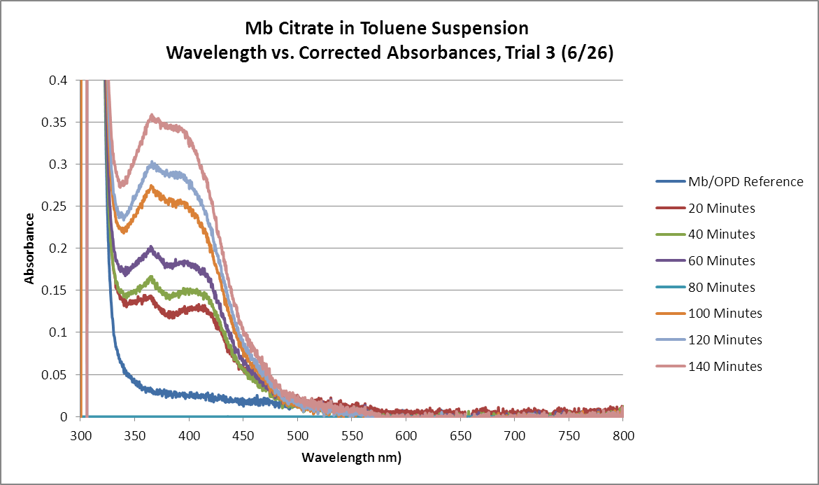 Image:Mb_Citrate_OPD_H2O2_Toluene_GRAPH_Trial3.png