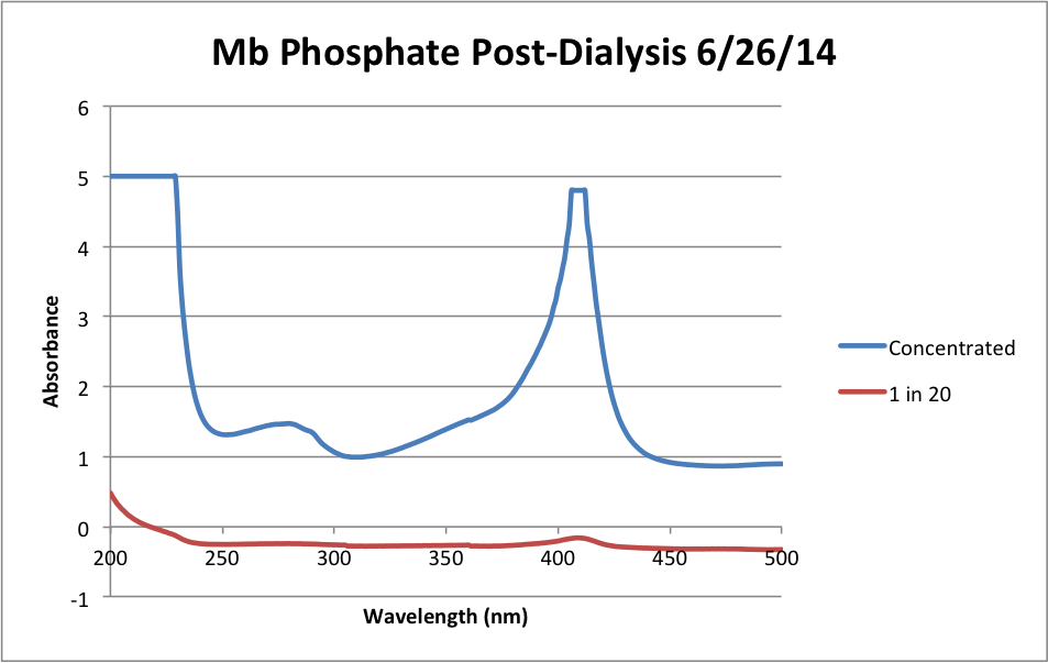Mb Phosphate Post Dialysis Chart.png