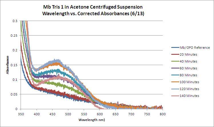 Mb Tris1 OPD H2O2 Acetone WORKUP GRAPH.JPG