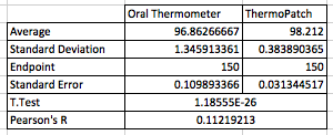Morning Group 8 Thermo Patch Ninja Med data analysis 1.png