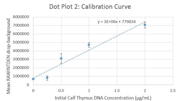 File:PCRLabCalCurve2.jpg
