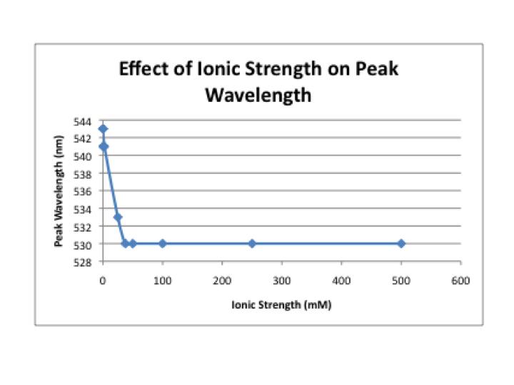 File:Peak wavelength-ionic strength.png