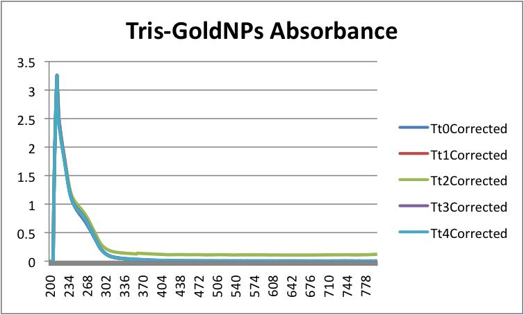 Tris-GoldNPsAbsorbance.png