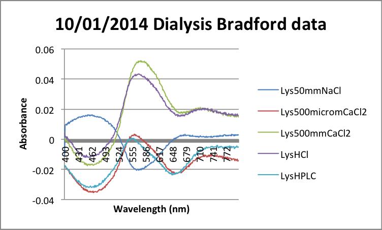 File:10-01-2014 Dialysis Bradford data.png