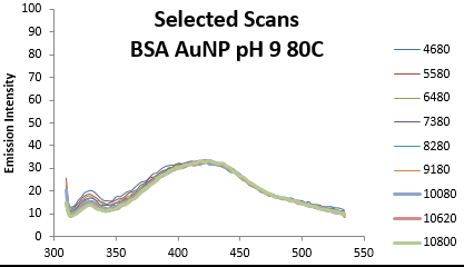 BSA Fluor pH9 emissions4680-10800.PNG